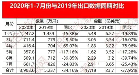 China's aluminum alloy wheel export data from January to July 2020